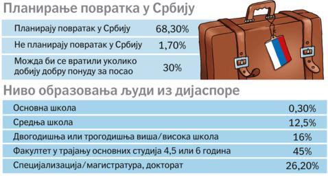 Planiranje-povratka-u-Srbiju