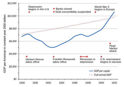 08-Us_GDP