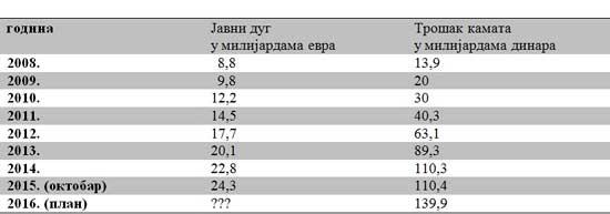 Tabela-javnidug