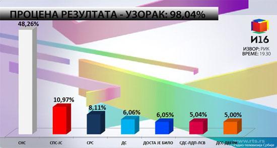 procena-rezultata-uzorak-98