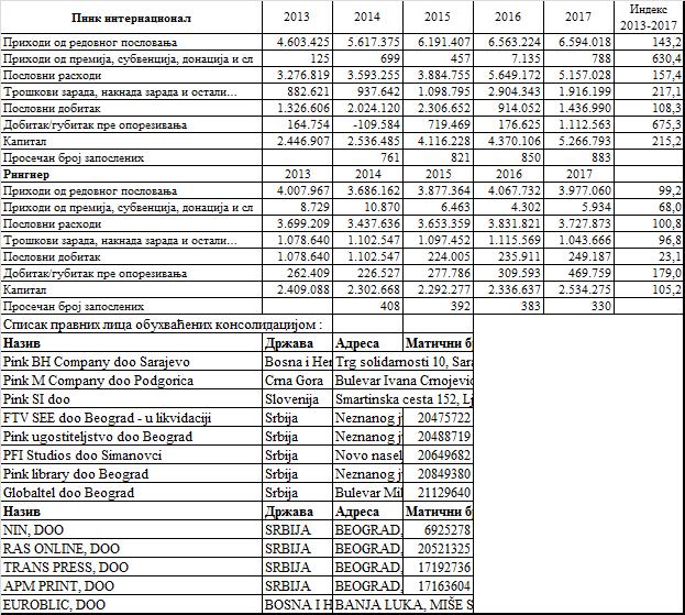 Мирослав Здравковић: Пословање Пинка и Рингиера