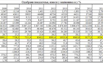 Штета од шиптарских тарифа на КиМ је на нивоу од 0,15% до 0,18% годишњег БДП-а Србије